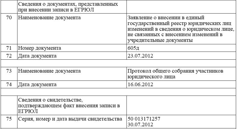 из ЕГРЮЛ Тарасовой